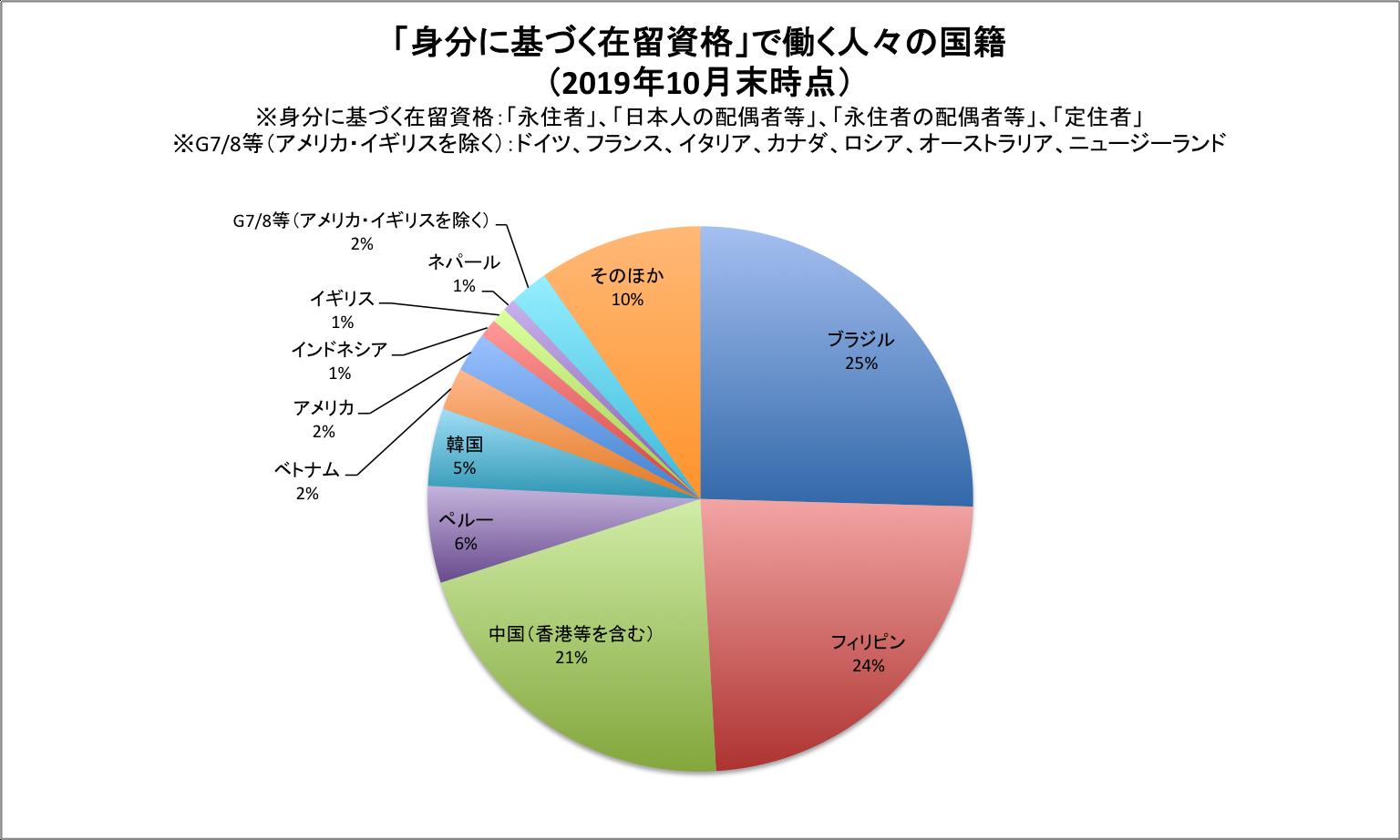 グラフ 「身分に基づく在留資格」で働く人々の国籍