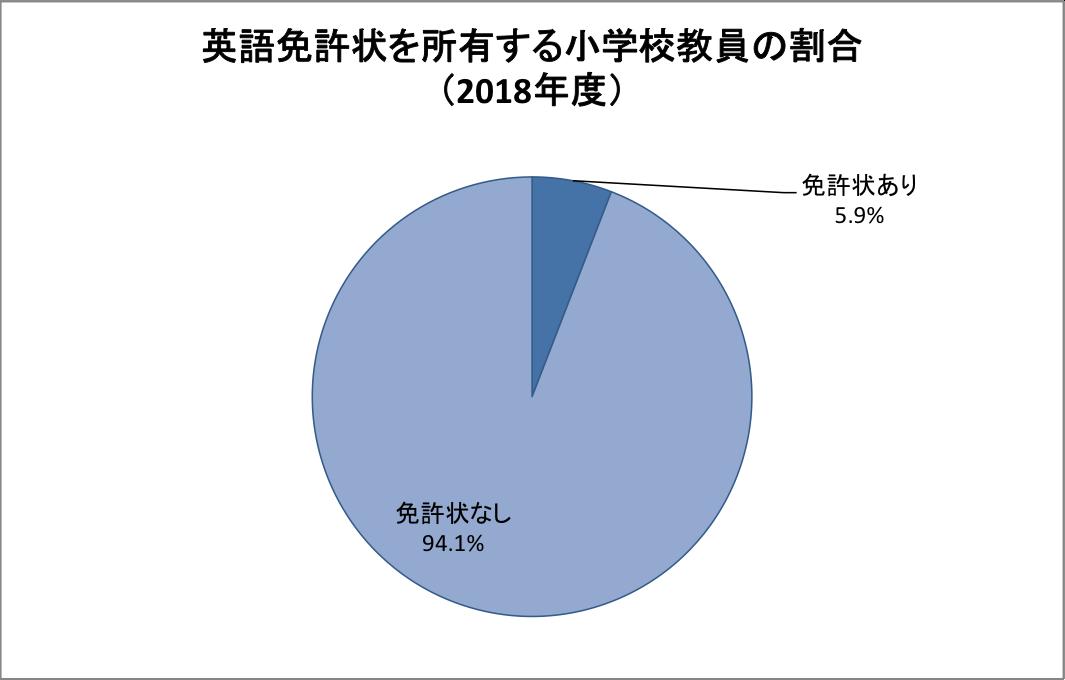 グラフ|英語免許状を所有する小学校教員の割合