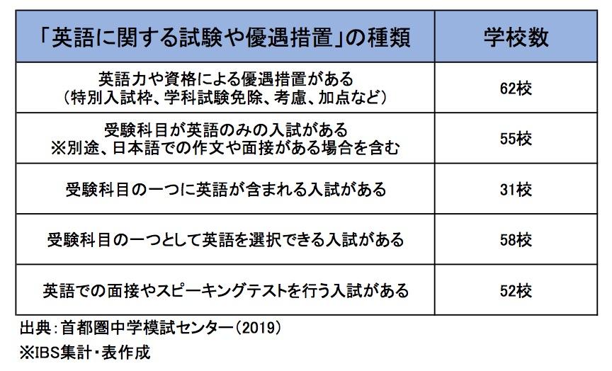 表|「英語の試験や英語資格の優遇措置」別の学校数
