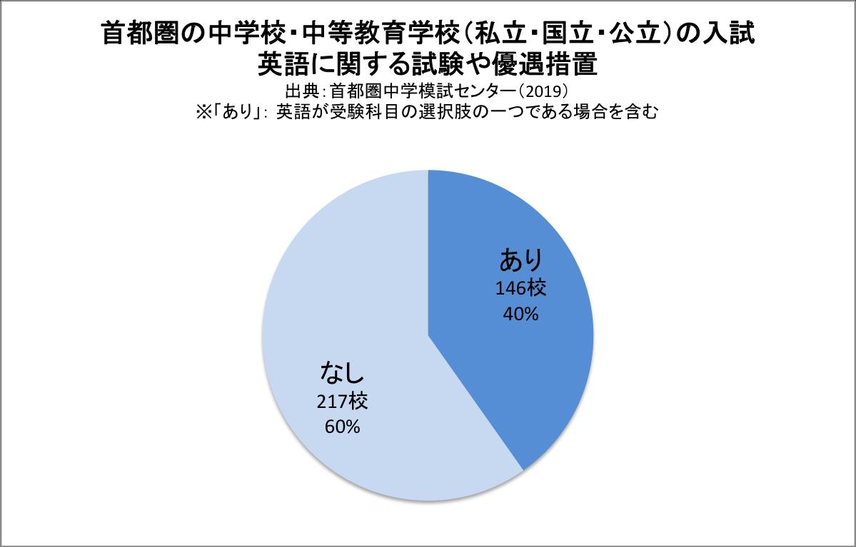 グラフ|首都圏の中学校のうち英語の入試や英語資格による優遇措置の有無の割合