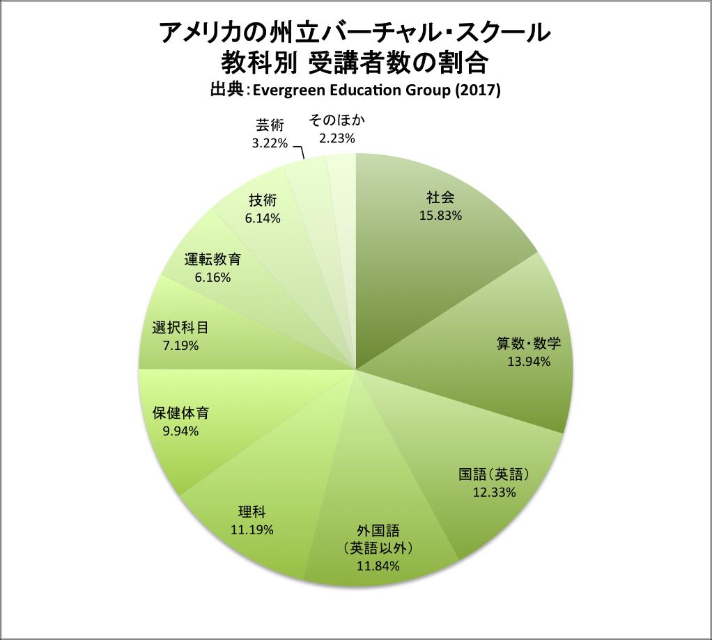 円グラフ|アメリカの州立バーチャル・スクール 教科別受講者数の割合