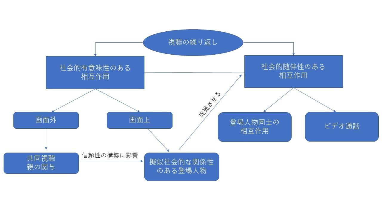 図|映像学習を促進させる社会的仕組み