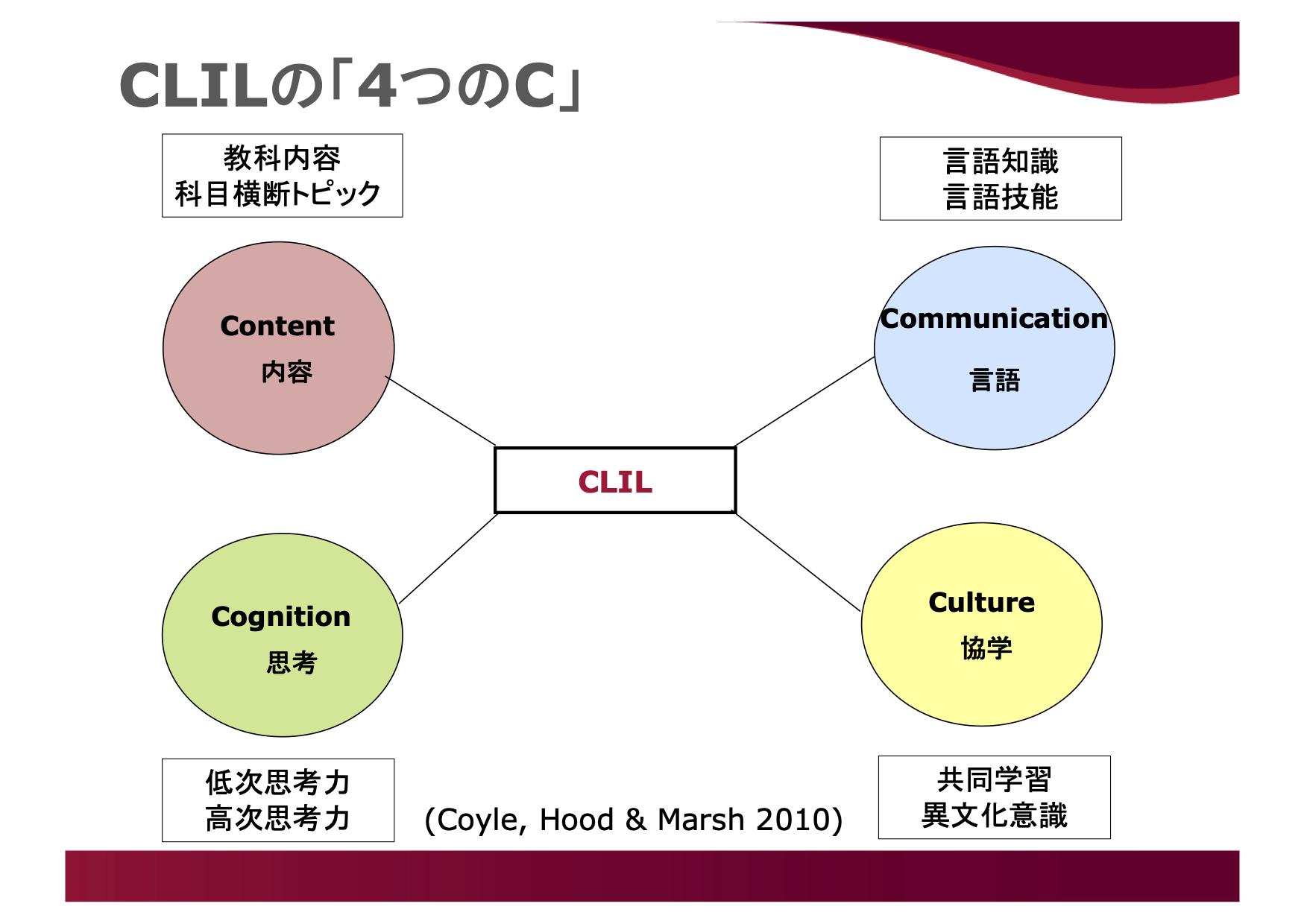 CLILの内容について 4つのC