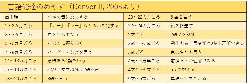 「DENVER II-発達判定法-」をもとに作成した図