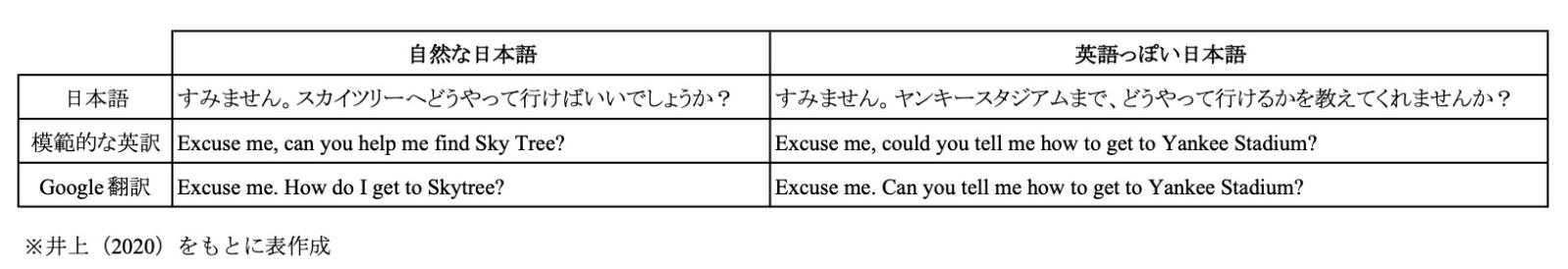 表|自然な日本語と英語っぽい日本語が英訳された場合の比較