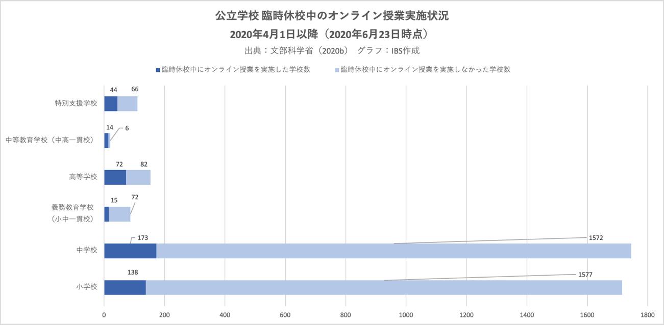 グラフ|公立学校 臨時休校中のオンライン授業実施状況