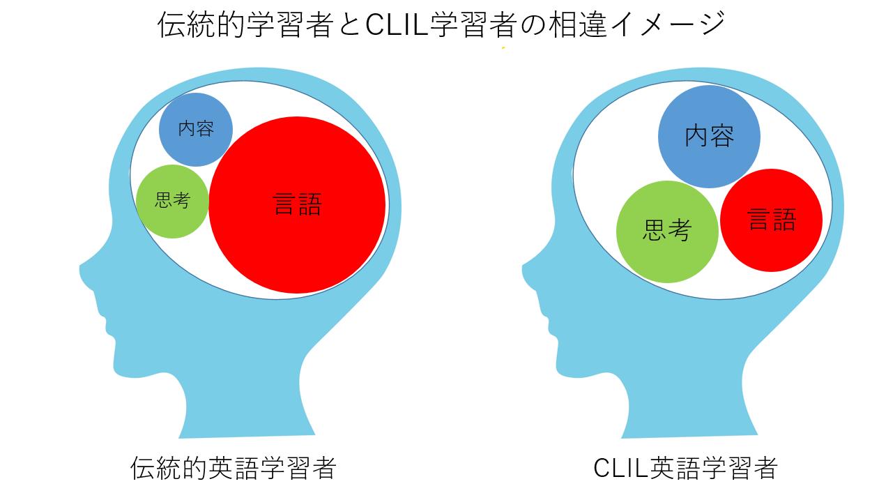 伝統的学習者とCLIL学習者の相違イメージ