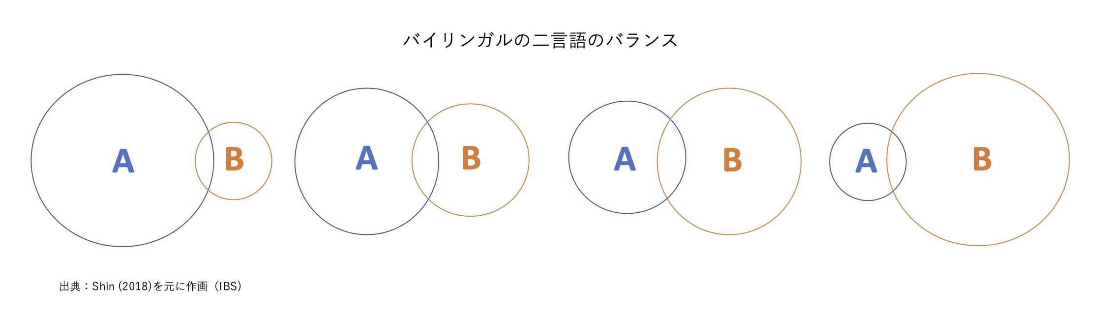 イメージ図|バイリンガルの二言語のバランス