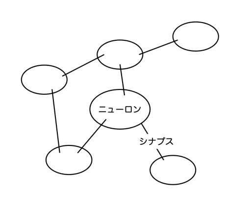 脳の記憶のネットワークのイメージ図