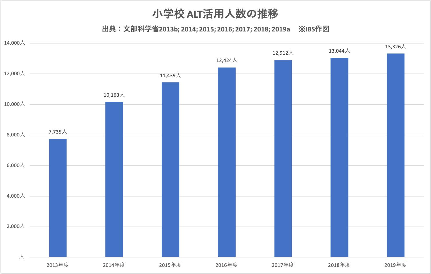 グラフ ALT活用人数の推移(文部科学省統計データより)