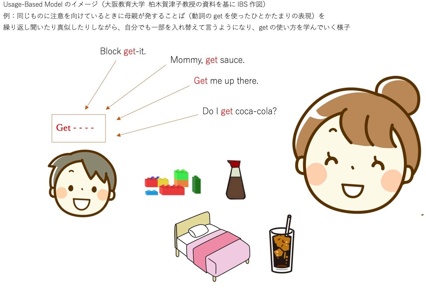UBMによる英語学習のイメージ