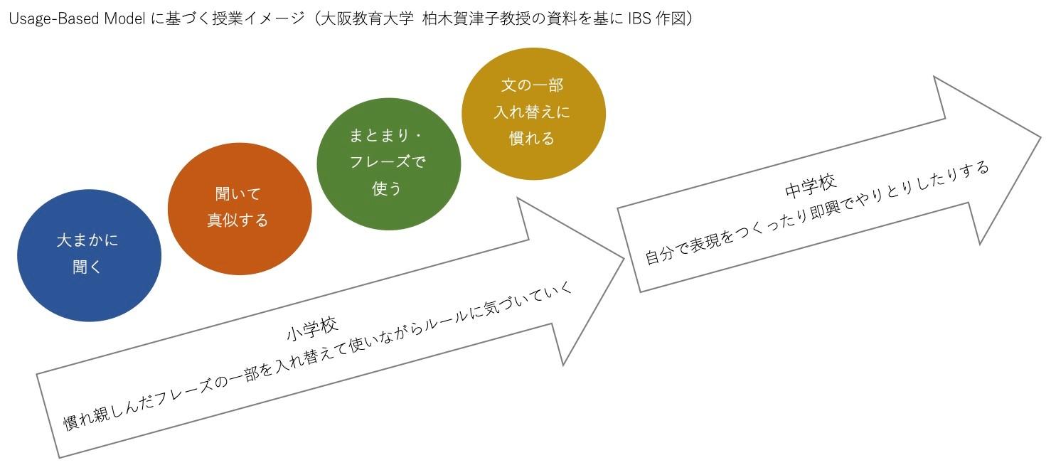 UBMによる英語授業の段階イメージ