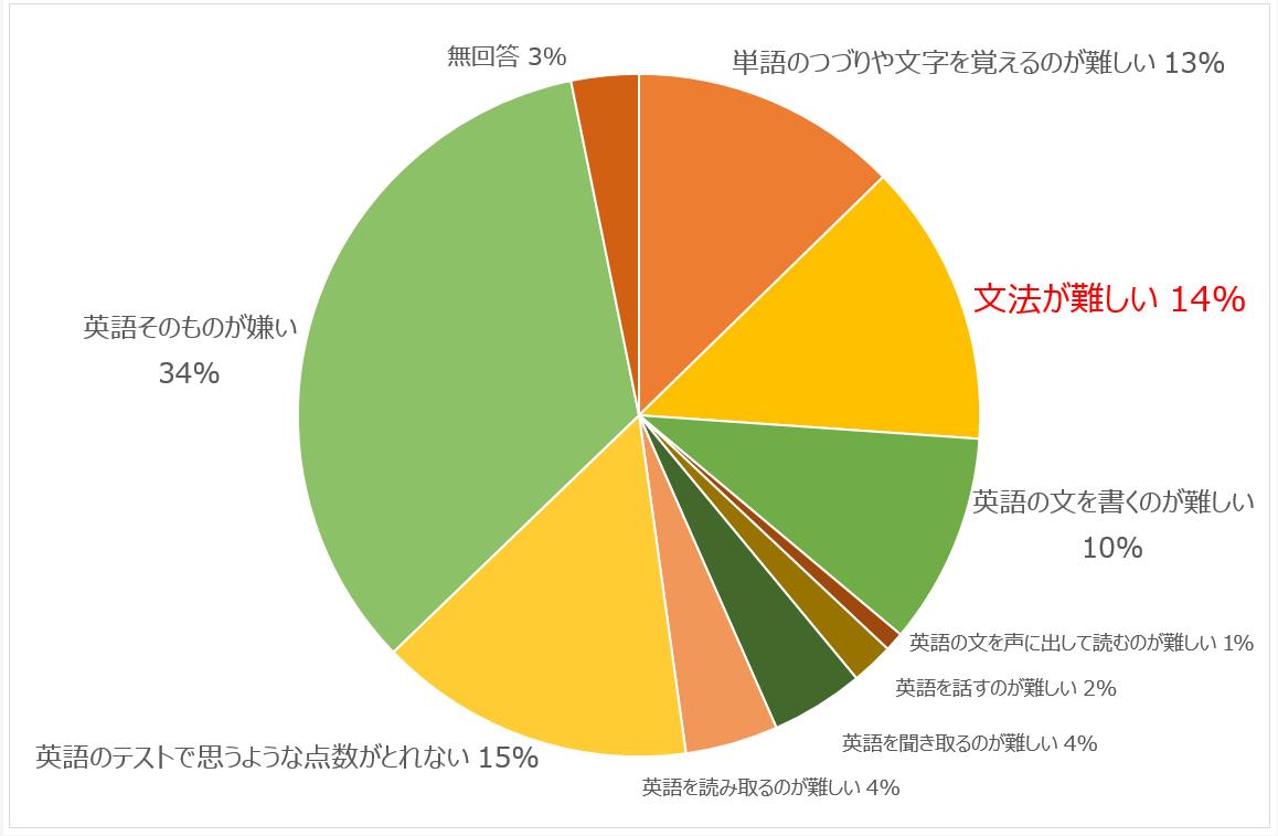 円グラフ|中学3年生「英語学習が好きではない理由」(2017年文科省調べ)