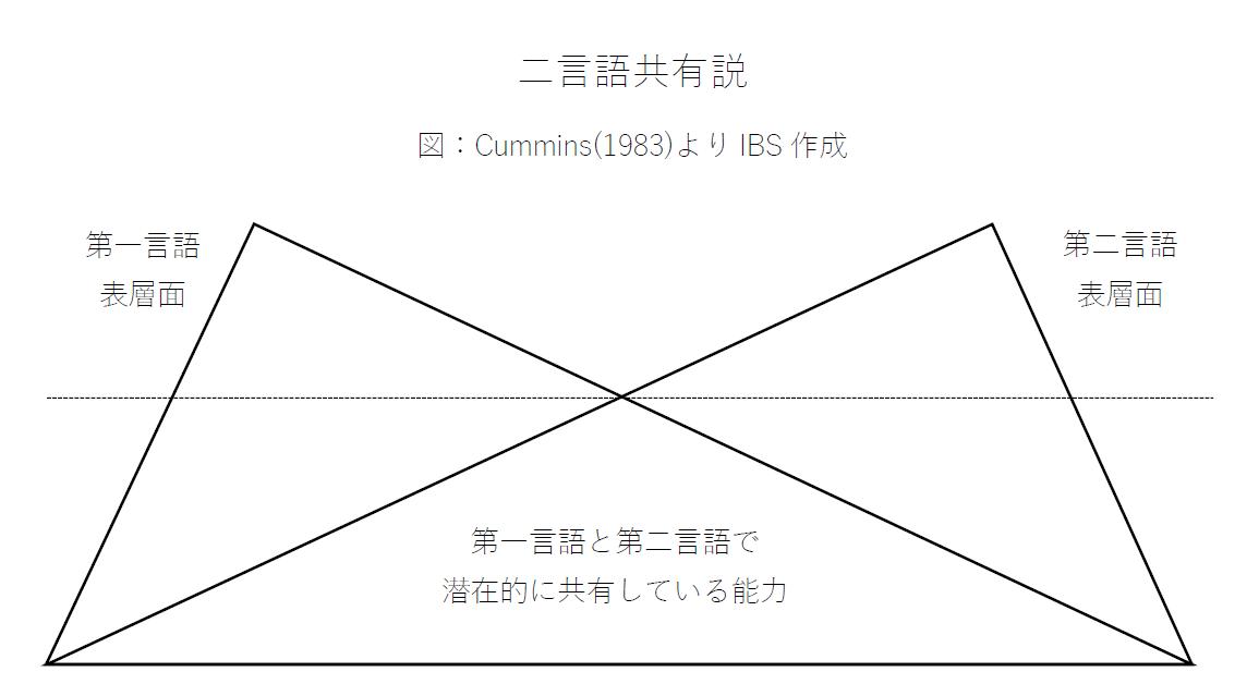 二言語共有説(Cummins, 1983)のイメージ画像
