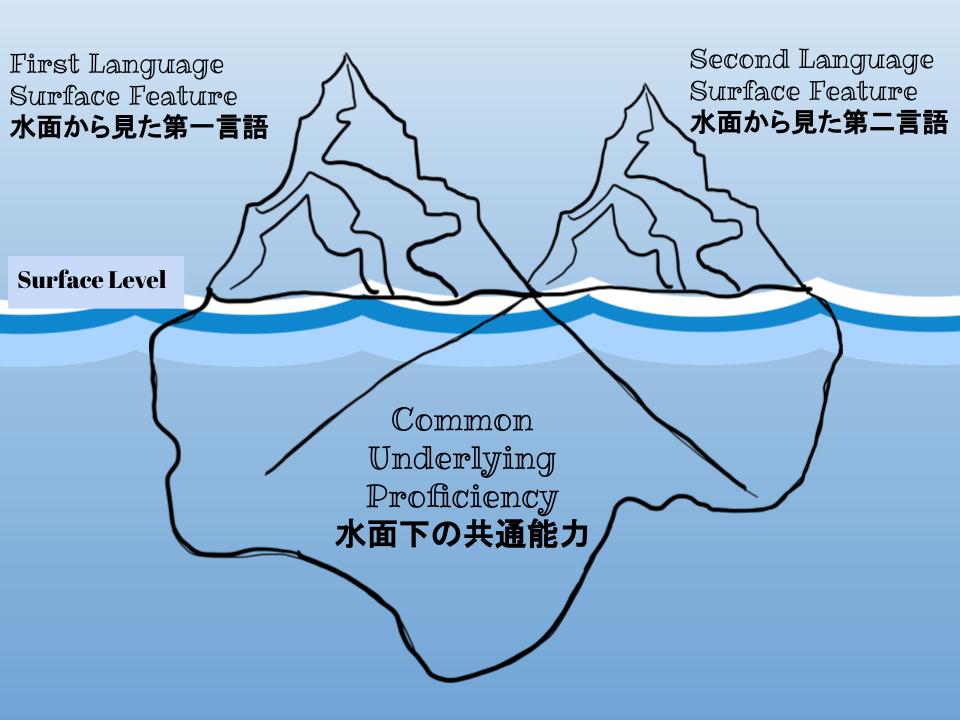 iceberg analogyのイメージ図