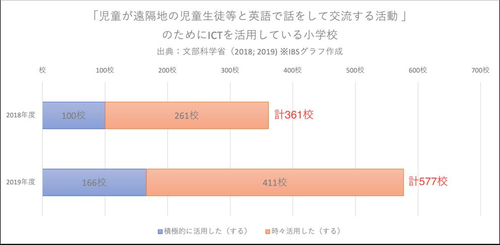 「児童が遠隔地の児童生徒等と英語で話をして交流する活動」のためにICTを活用している小学校の数のグラフ(文部科学省2018、2019)